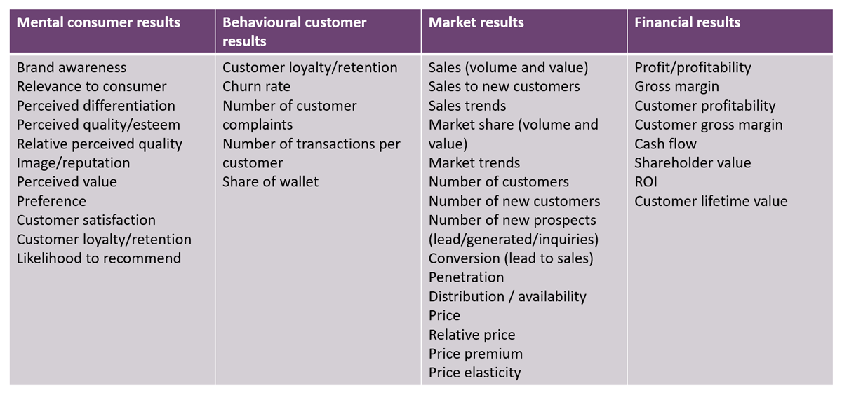Strix marketing markkinoinnin taloudelliset mittarit