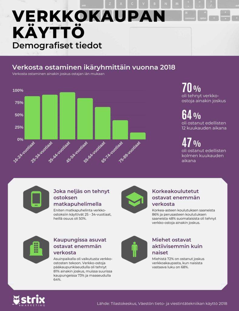 Verkkokaupan käyttö demografiset tiedot